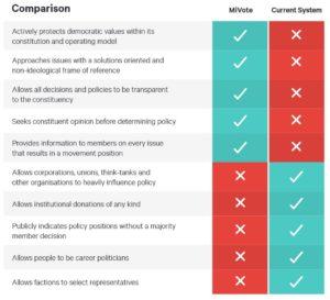 """Die Gegenüberstellung von MiVote und dem aktuellen System Australien zeigt, dass die Politik-Unternehmer mehr möchten als die """"Digitalisierung"""" des bestehenden Games: Sie wollen die demokratische Revolution."""